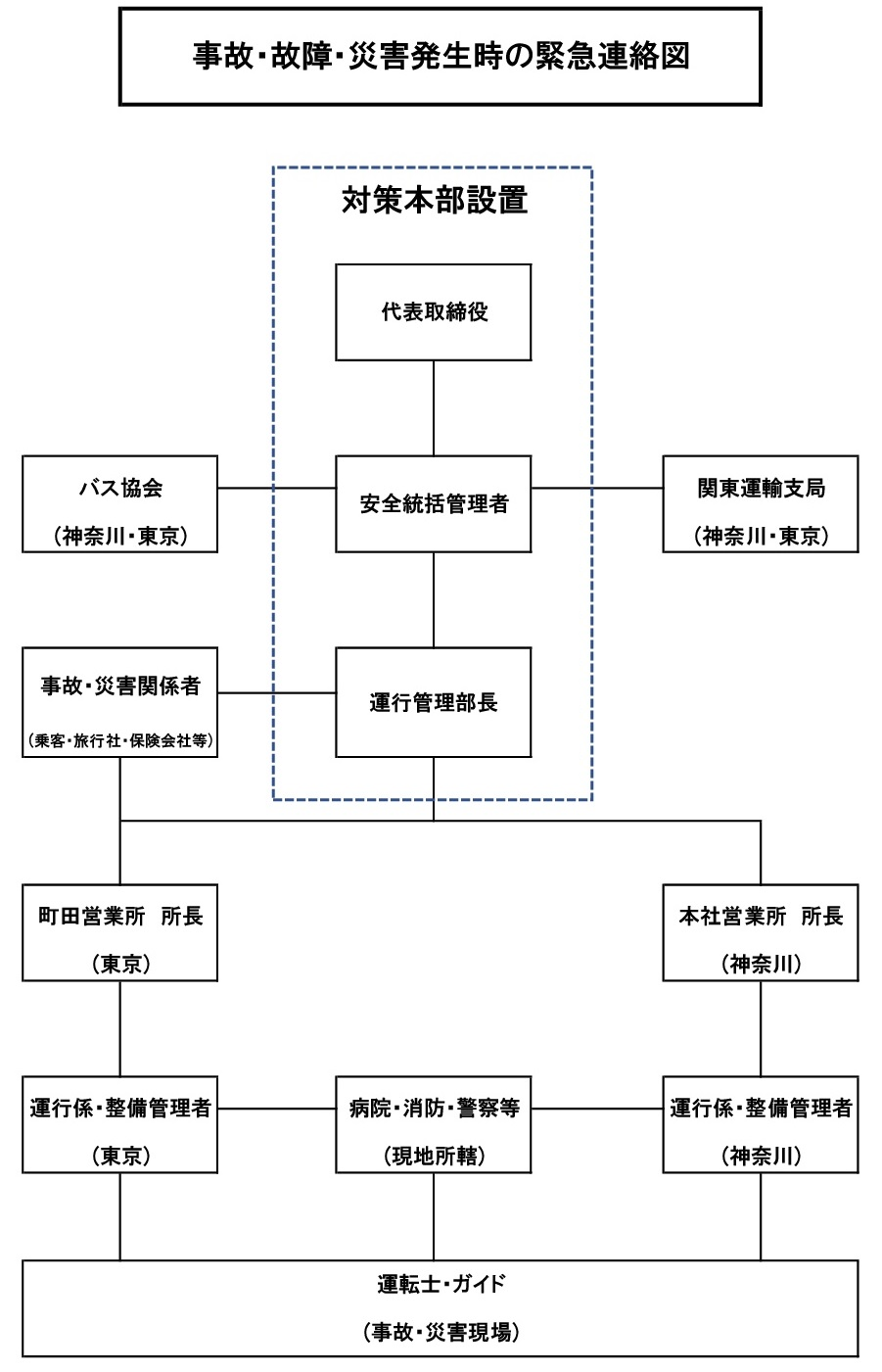 事故・故障・災害の緊急連絡図